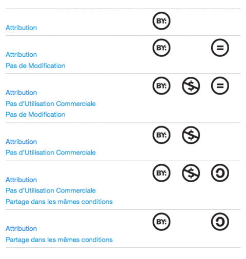 Creative Commons les 6 licences http://creativecommons.fr/licences/les-6-licences/