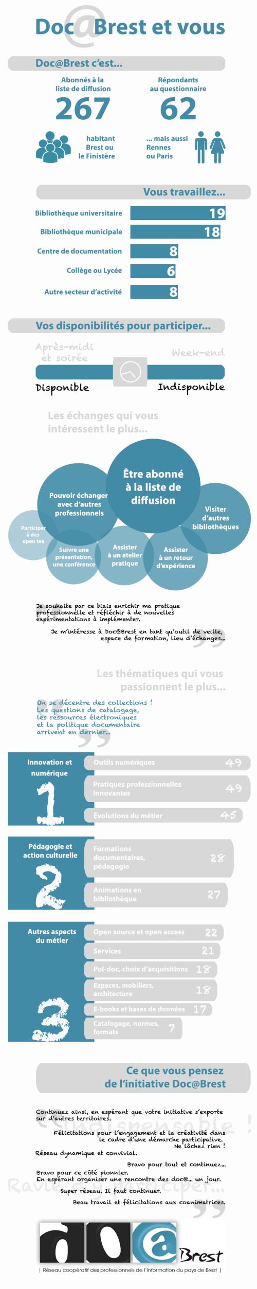 Infographie-DocaBrest